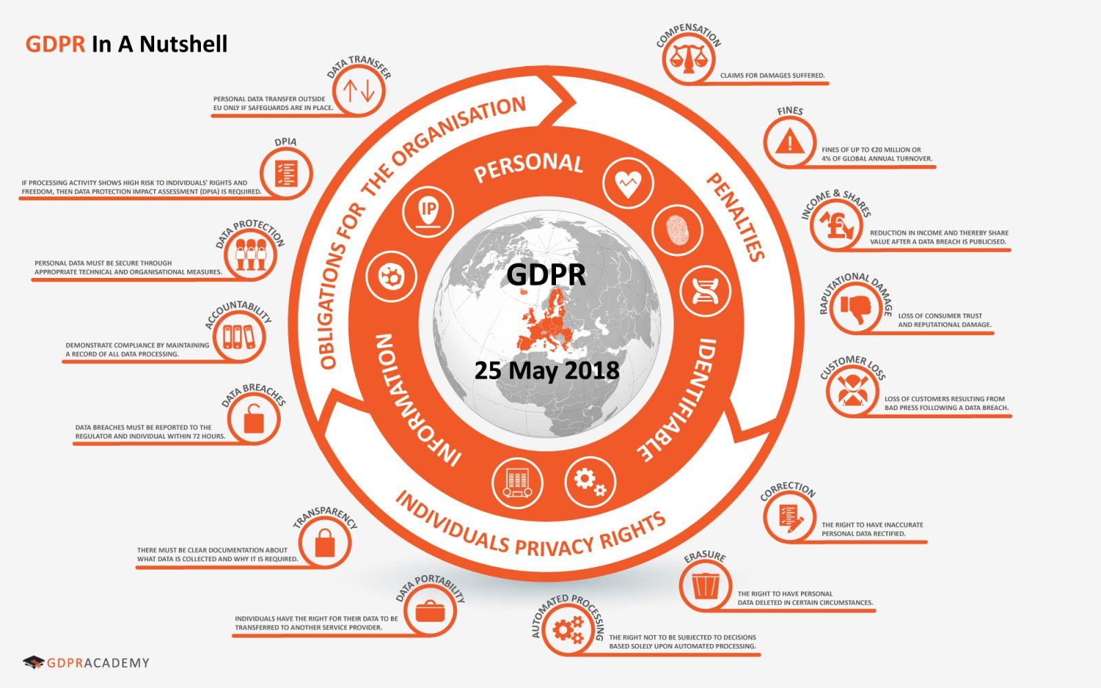 GDPR In A Nutshell - GDPR Training is the Foundation of Compliance